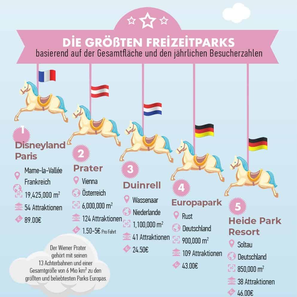 Die 10 größten Freizeitparks in Europa